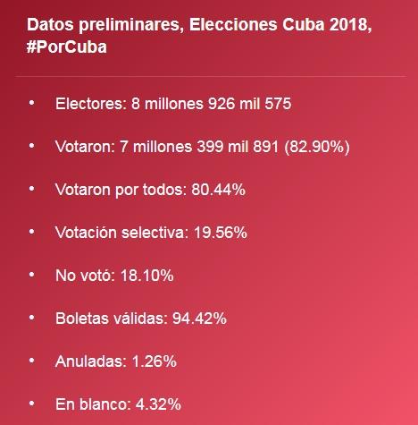https://lahoradcuba.files.wordpress.com/2018/03/estadisticas-de-las-votaciones-en-cuba.jpg
